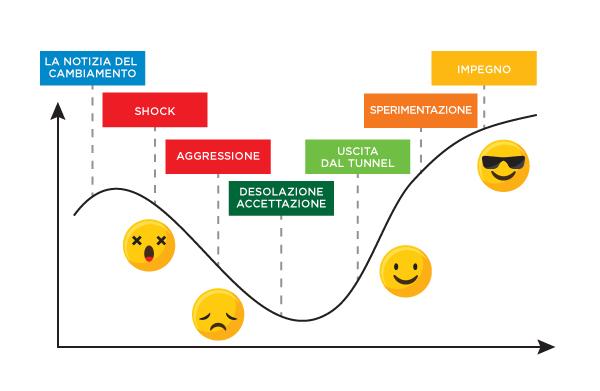 Come si affronta il cambiamento in azienda? Seguendo i 7 step e con il Talent Discovery!